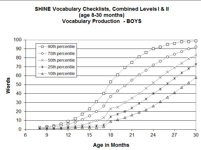 Boy vocab graph