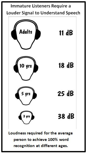 Loudness required for speech understanding