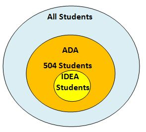 Supporting Success For Children With Hearing Loss | 504_ada