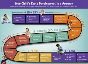 developmental milestones journey CDC