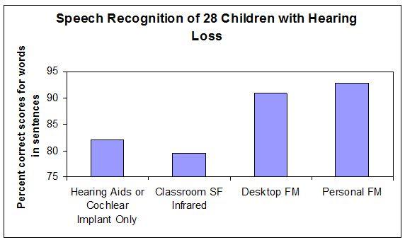 3 FM Study Chart
