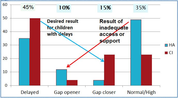 Learning trajectories gap chart
