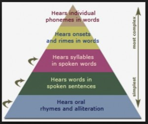 phonological-awareness-skill-pyramid