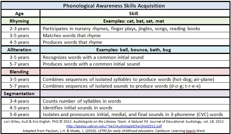 songs or finger play for phonological awareness • phonological awareness includes matching, synthesis (for example, blending, adding), and analysis (for example, counting, segmenting, deleting) of spoken sounds analy-sis tasks are generally more chal-lenging production is typically more difficult than recognition • phonological awareness and phonemic awareness are different from.