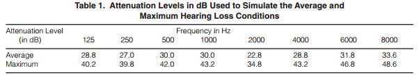Ear infection - hearing loss