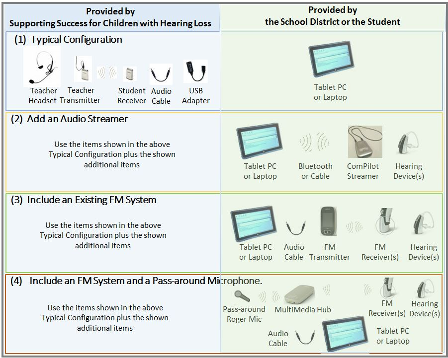 Common Equipment Configurations