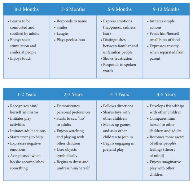 Social-Emotional Milestones table