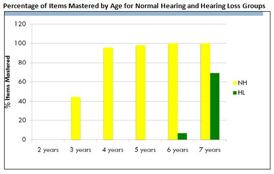 Speech language hearing
