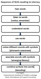 Sequence of Skills Leading to Literacy