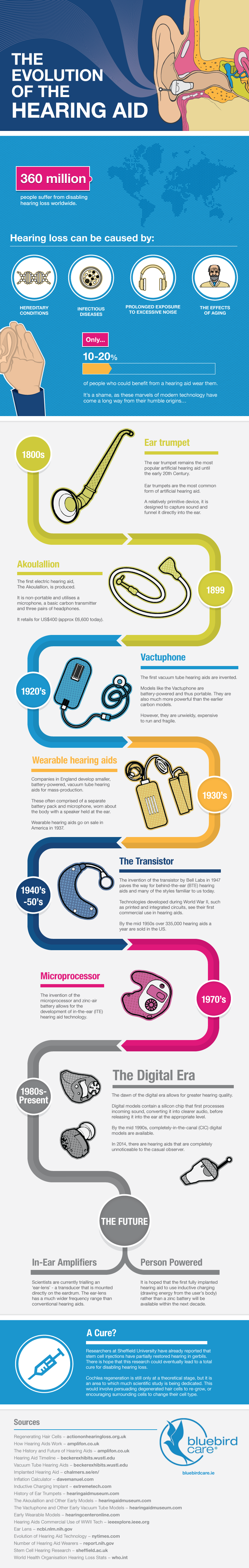 the-evolution-of-the-hearing-aid