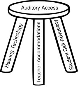 3 legged stool auditory access