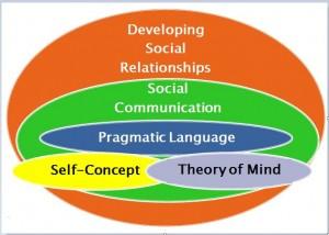 Social relationships figure