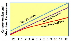 Figure of learning trajectories