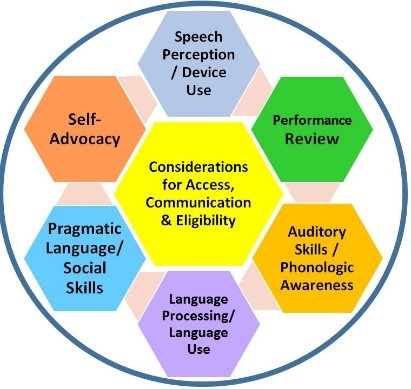 Assessment Wheel Supporting Success For Children With Hearing Loss Outcomes assessment makes us seriously ask whether our undergraduates are actually learning what we are teaching. assessment wheel supporting success